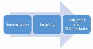 استراتژی STP